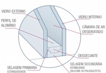 Sistema Vidro Duplo